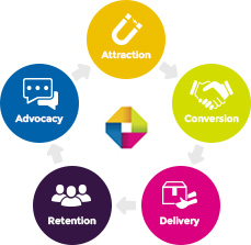 Customer Lifecycle: Attraction, Conversion, Delivery, Retention, Advocacy